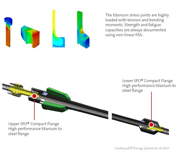 RTI - Energy